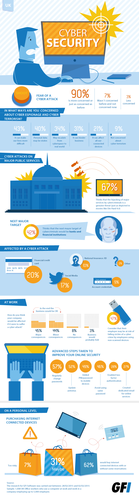 GFI Software 2015 Cyber Security graphic