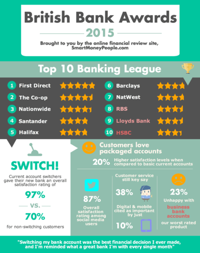 British Bank Awards_Infographic
