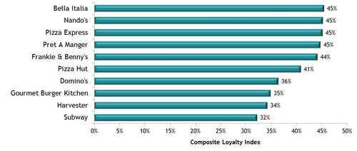 Composite Loyalty Index
