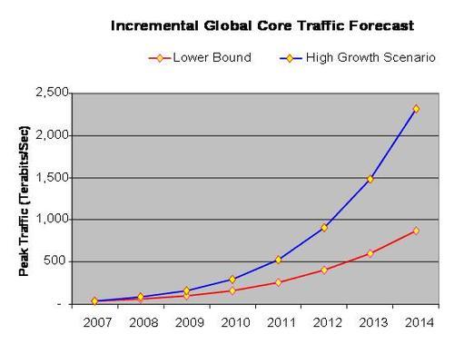 Incremental global core traffic forecast