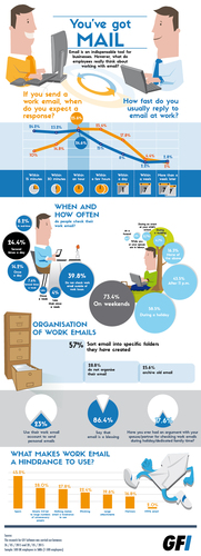 GFi 2015 Email Habits Survey Infographic
