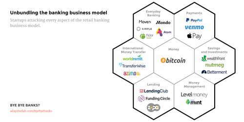 Unbundling the banking business model