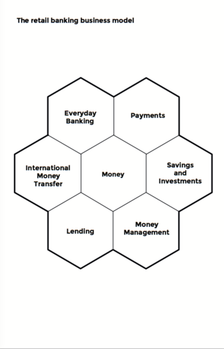 The retail banking business model