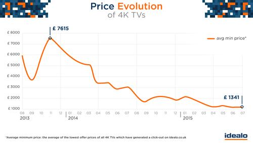 Price evolution of 4K Televisions UK