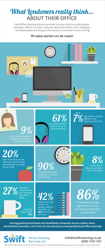 London Office Workers Survey INFOGRAPHIC