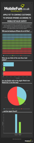 Apple 2015 Keynote Reaction Infographic