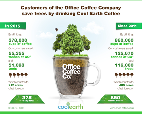 Saving trees by drinking coffee