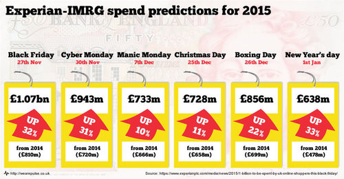 Experian-IMRG spend predictions for 2015