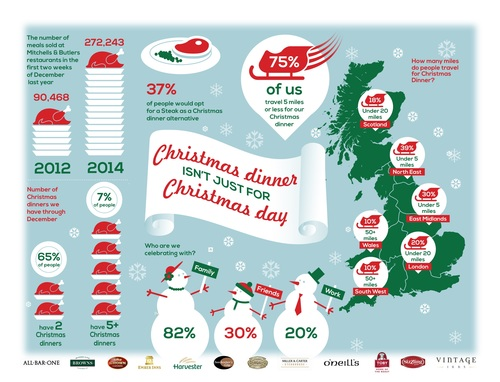 Infographic showing festive trends