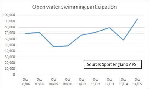 Open water swimming participation