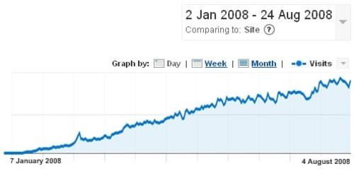 ManCentral growth (Google Analytics)