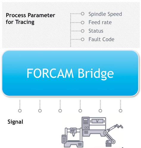 The Forcam Force track-and-trace
