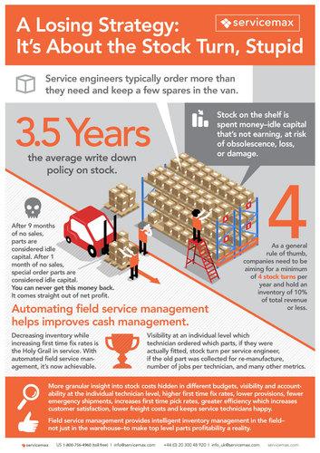 field service drives profitability