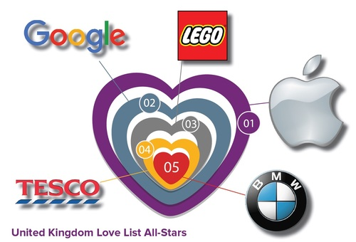 The Top Five Loved Brands in the UK
