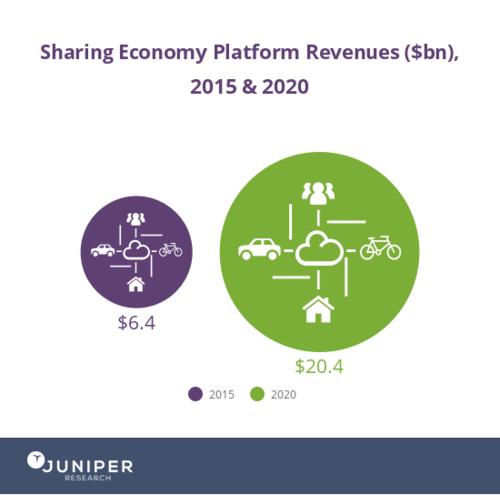 Sharing Economy Platform Revenues (bn)