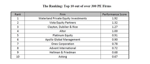 The Ranking: Top 10 of over 300 PE Firms