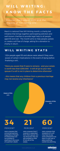 Will writing statistics infographic