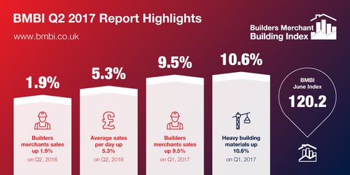BMBI Q2 2017 Report Highlights