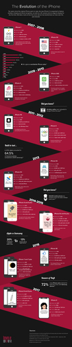 Evolution of the iPhone infographic