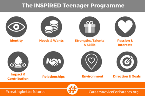 INSPiRED Teenager Overview
