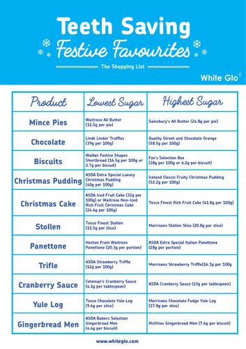 Christmas Food Swaps to Save Teeth