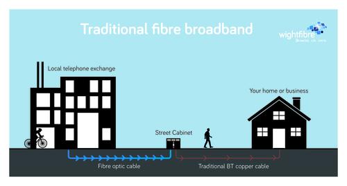 'Traditional' Fibre Broadband