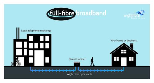 Full-Fibre Broadband
