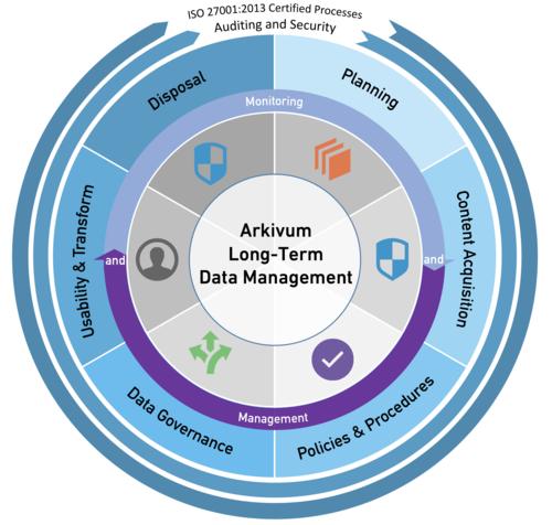 Arkivum Long-Term Data Management