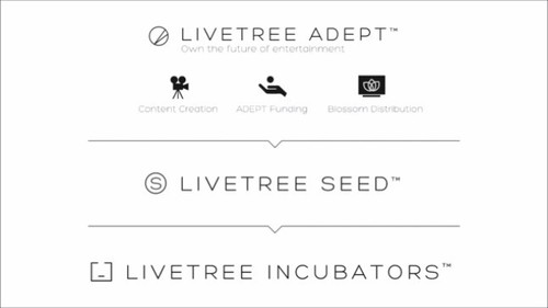 LiveTree Overview Plan