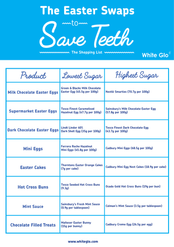 Easter Swaps To Save Teeth