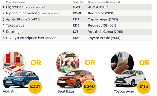 Car finance comparison index
