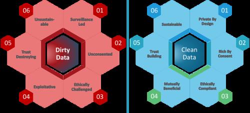 Dirty Data vs Clean Data by metame
