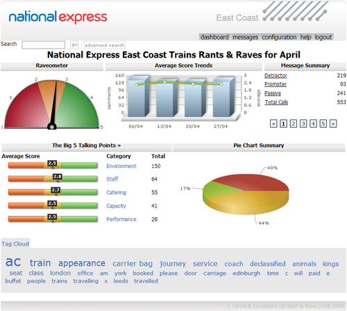 National Express Rant and Rave dashboard